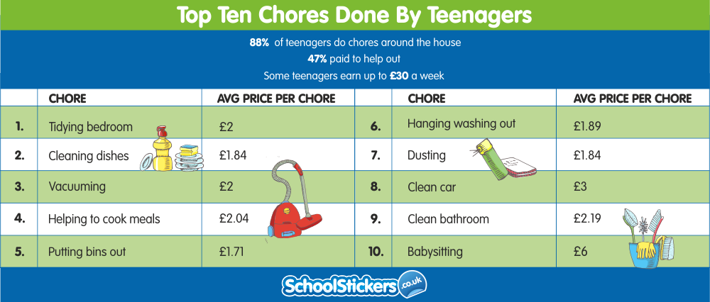 top ten chores done by teenagers  u2013 and how much they are
